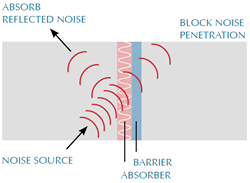 Acoustic Absorber/Barrier Composite